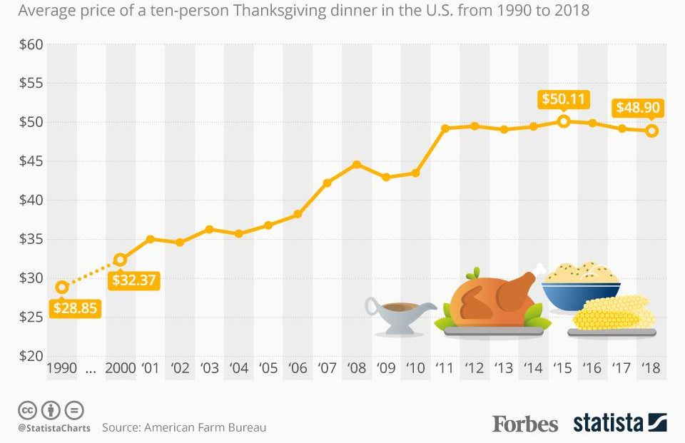 Average price of a ten-person Thanksgiving dinner in the U.S. from 1990 to 2018
